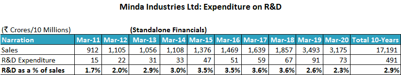Minda Industries Ltd Research And Development Expenditure 2011 2020
