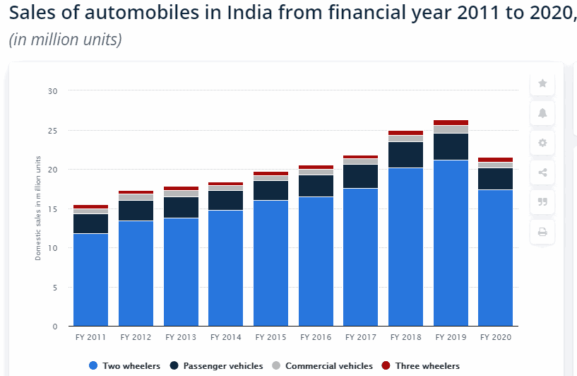 Sales Of Automobiles In India 2011 2020