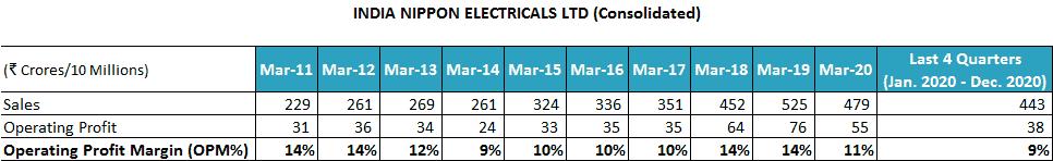 India Nippon Electricals Ltd Sales FY2011 2021