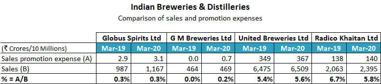 Indian Breweries And Distilleries Comparison Of Sales And Promotion Expenses
