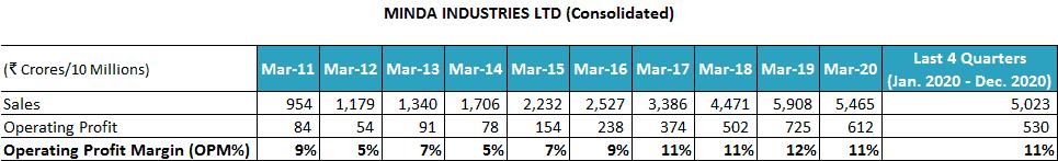 Minda Industries Ltd Sales FY2011 2021