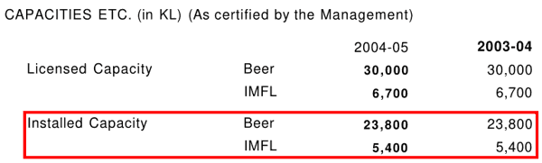 SOM Distilleries And Breweries Ltd Installed Capacities Beer And IMFL FY2004 2005