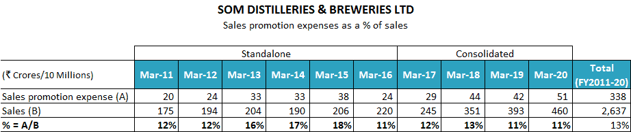 SOM Distilleries And Breweries Ltd Sales And Promotion Expenses FY2011 2020