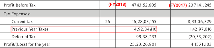 SOM Distilleries And Breweries Ltd Tax Expense FY2018 And FY2017