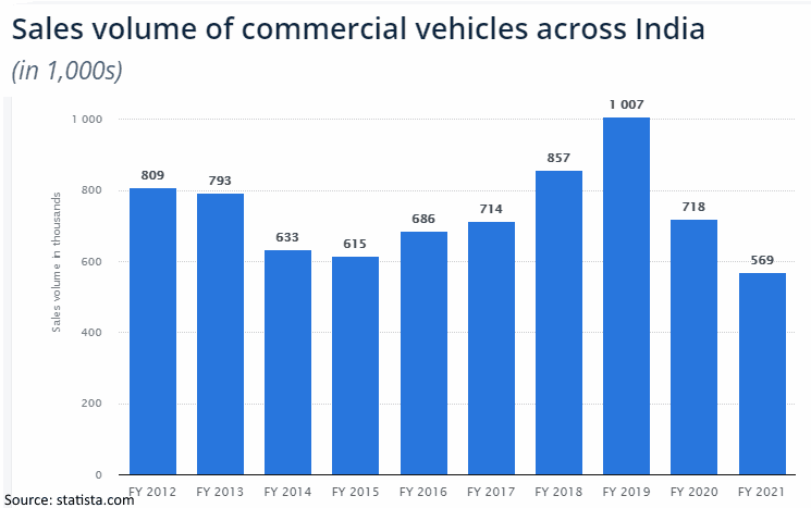 Sales Volume Of Commercial Vehicles In India FY2012 FY2021
