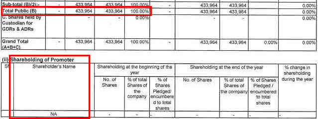 Amarjyot Chemicals Ltd FY2015 Fully Public Owned