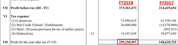 Amarjyot Chemicals Ltd Net Profit FY2018
