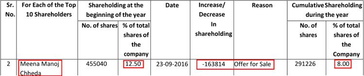 Valiant Organics Ltd Shareholding Of Meena Manoj Chheda