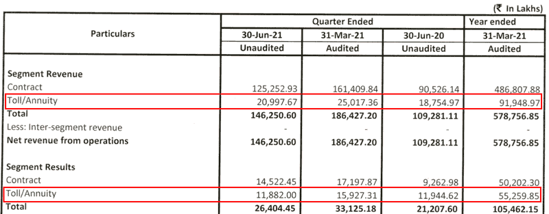 PNC Infratech Ltd Consolidated Segmental Results FY2021