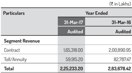 PNC Infratech Ltd Segment Revenue FY2016 And FY2017