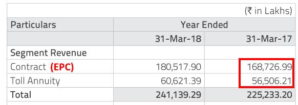 PNC Infratech Ltd Segment Revenue FY2017 And FY2018