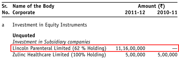 Lincoln Pharmaceuticals Ltd FY2012 Investment In Lincoln Parenteral Ltd