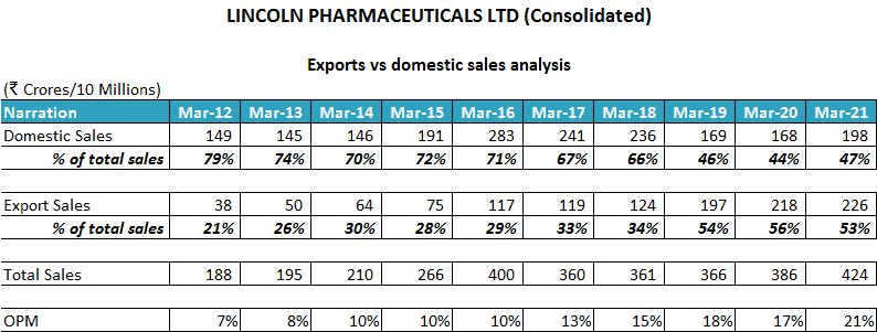 Lincoln Pharmaceuticals Ltd Exports Vs Domestic Sales Analysis