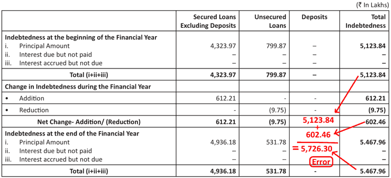Lincoln Pharmaceuticals Ltd Indebtedness Table FY2018