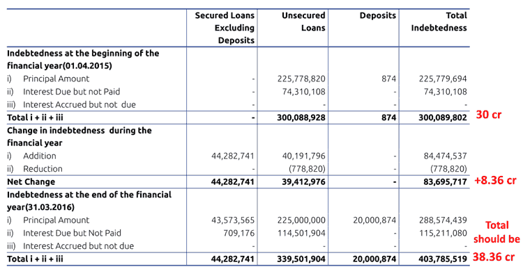 Asian Energy Services Ltd Error In The Annual Report FY2016 Indebtedness Table